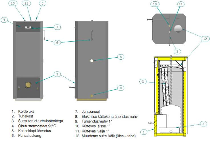 Pelletikütte komplekt. Pelletikatel Pelle ehitusskeem