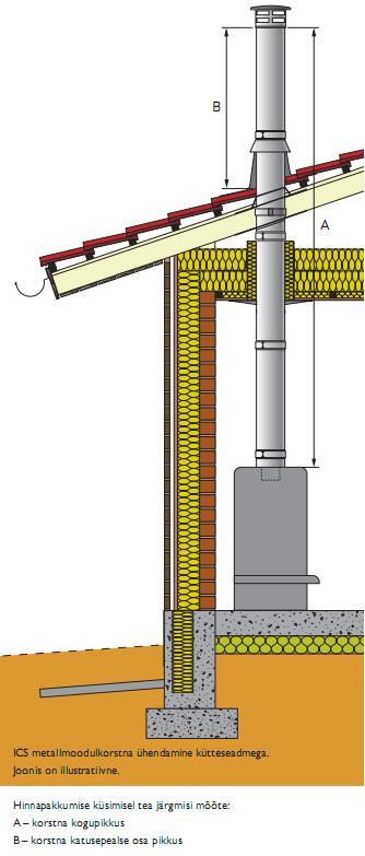 ICS 50 metallmoodulkorstna ühendamine kütteseadmega.