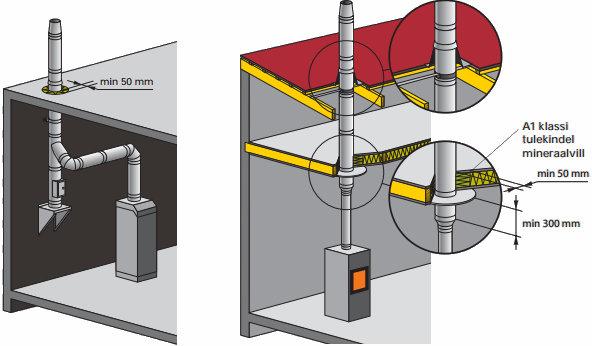 ICS50 korstna paigaldus siseruumides