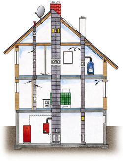 Keraamiline betoonist korstnasüsteem