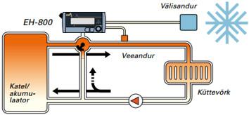 Kui välistemperatuur langeb, laseb kütteregulaator küttevõrku parajal hulgal kütet sisse, et hoida ühtlast toatemperatuuri