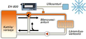 EH–800 säätää automaattisesti lämmitysverkostoon menevän veden lämpötilaa. Lämmöntarve vaihtelee ulkolämpötilan mukaan.