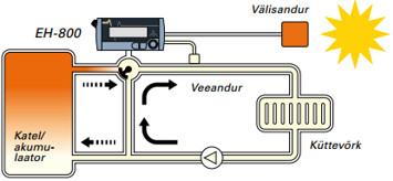 Kütteregulaator EH-800 kontrollib automaatselt küttevõrku siseneva vee temperatuuri. Soojendamisvajadus muutub sõltuvalt välistemperatuurist
