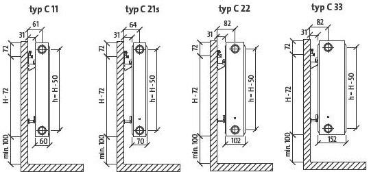 Purmo radiaatorite paigaldusmõõdud kiirkanduritega, külgvaade