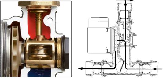 Segamisfaas. Termostaatelement hakkab avanema ja segab akumulatsioonipaagist tagastuva vee katlast väljuva veega. Katlasse tagastuv vesi hoitakse püsival temperatuuril