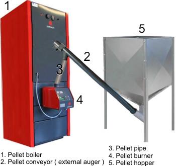 Pellet boiler, pellet conveyor ( external auger ) pellet pipe, pellet burner, pellet hopper